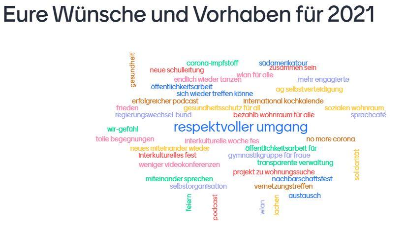 Das Mentimeter zeigt die Wünsche und Vorhaben der Willkommensinitiativen im Landkreis Oberhavel als Schlagwortwolke auf.